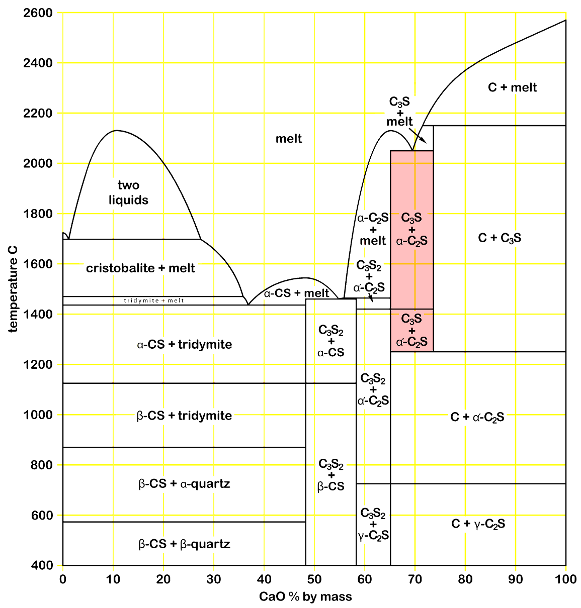Cement Clinker Diagram : Calcium aluminate phase diagram wiring images