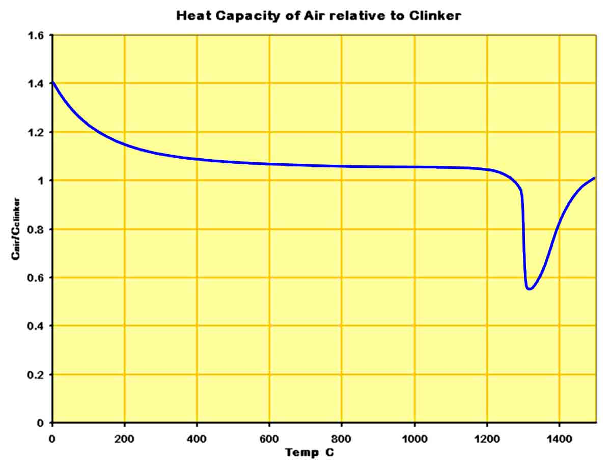 Air/clinker heat capacity