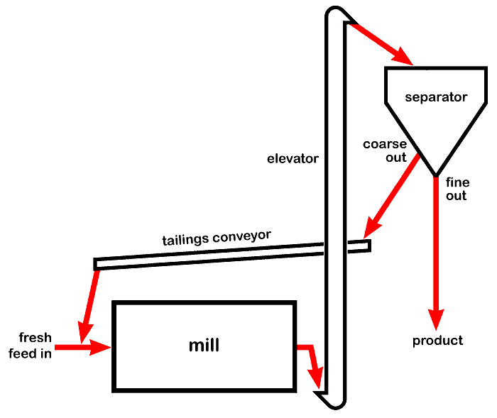 Open Circuit Cement Grinding Plant : Cement kilns size reduction and grinding