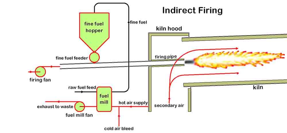 kiln burner pipe diagram