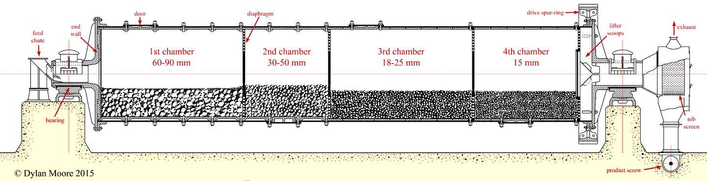 Portland Cement Mill Diagram : Cement kilns size reduction and grinding